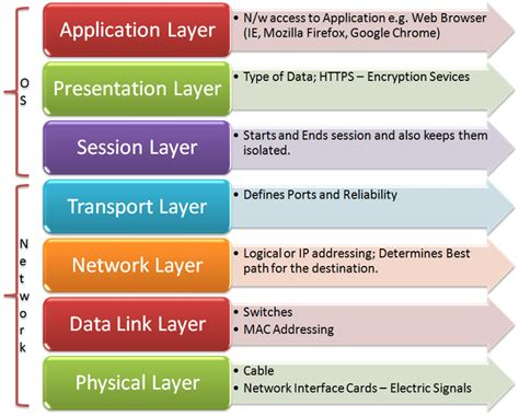 understanding the osi seven layer networking model osi model a concept that not only techies need to know about