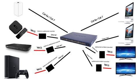 hdmi layout guide hdmi network switch and ethernet networking linus