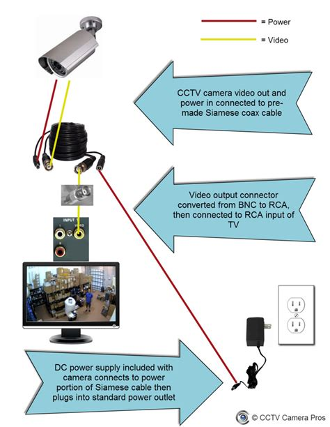 can i connect a security or surveillance dvr system