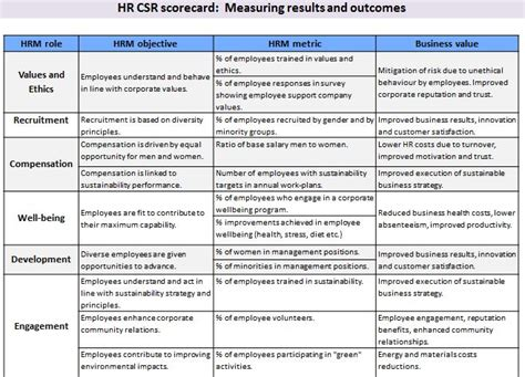 hr scorecard template free csr for hr june 2011