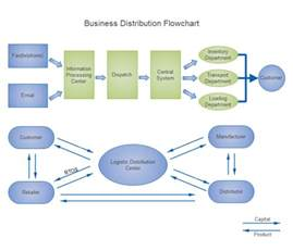 business plan flow template business distribution flowchart free business