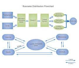 product flow chart template business distribution flowchart free business