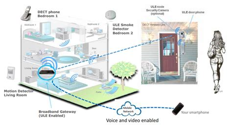 dect alarm system and dect home automation technology news