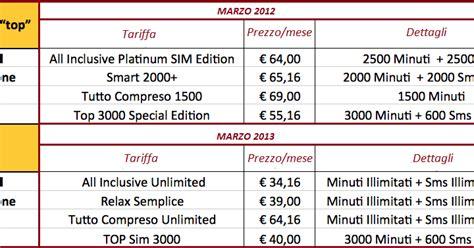 comparazione telefonia mobile tecnica prezzi confronto tariffe mobile