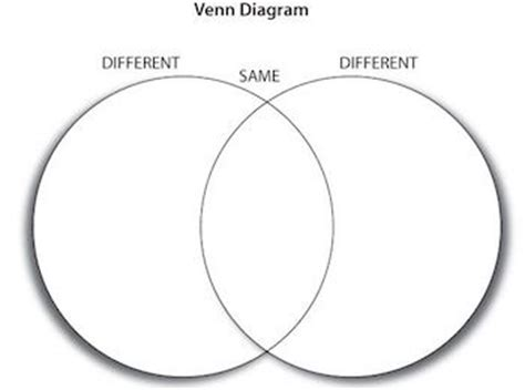 show me a picture of a venn diagram using venn diagrams to show conjunctions disjunctions