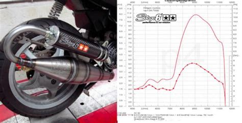 the ultimate scooter tuning exhaust test 70cc sport
