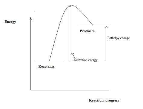 endothermic diagram energy profile diagrams my tutor