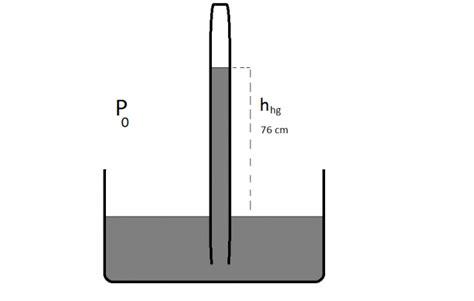 vasi comunicanti archimede fluidostatica legge di stevino legge di pascal