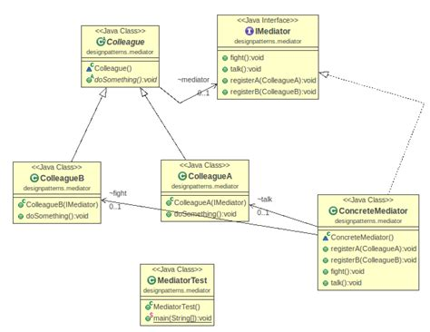 mediator pattern adalah java model diagram image collections how to guide and