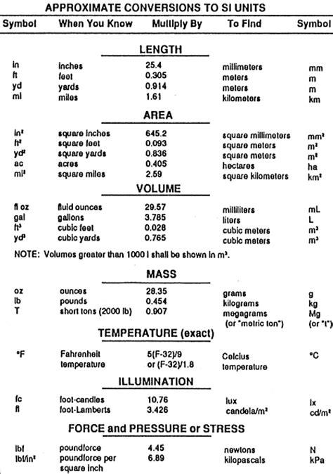 si conversion table si unit conversion table new calendar template site