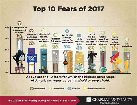 Top 10 Image Of Scale by Alarmists Still Aren T Convincing More Americans Believe