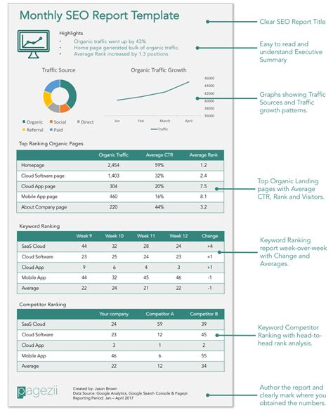 build your monthly seo report template pagezii