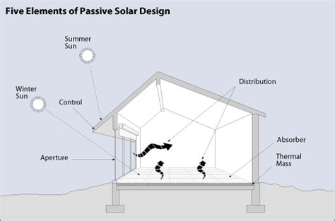Home Design For Solar by Passive Solar Building Design Internachi