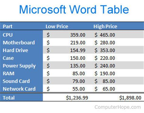 Word Table by How To Add And Customize A Table In Microsoft Word