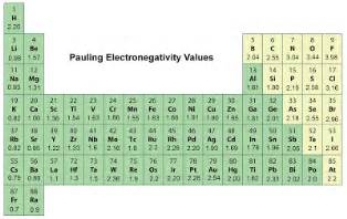 Noble Gases Periodic Table by Periodic Table Electronegativity Noble Gases