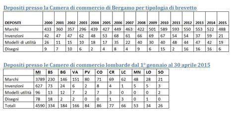 deposito marchio di commercio brevetti bergamo terza in lombardia dopo e brescia