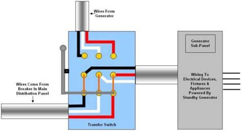 generator transfer switch wiring position