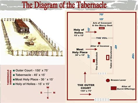 tabernacle in the wilderness diagram february 2013 loving the word with the mudpreacher