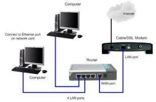 Home Network Setup by Physical Network Setup