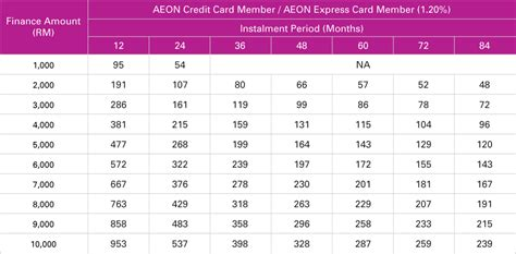 Aeon Credit Card Application Form Japan Personal Financing Aeon Credit Service Malaysia
