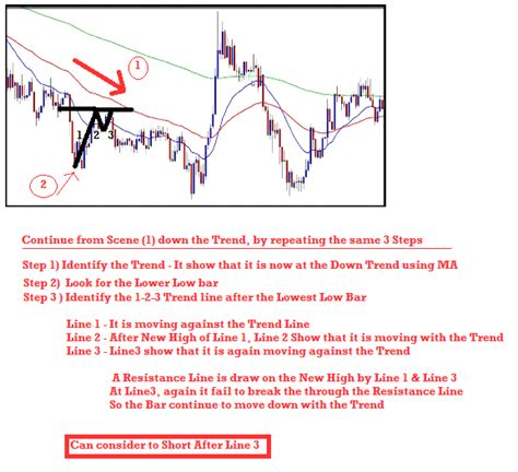 123 reversal pattern scalping investment profile powerful 123 trend reversal pattern