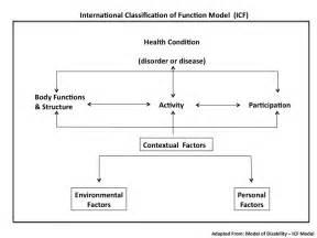 icf model powermobilityalberta