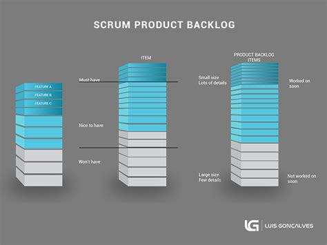 scrum product backlog the ultimate simplistic guide