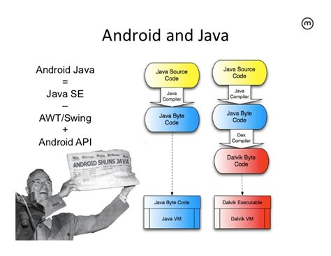 java android android for java developers
