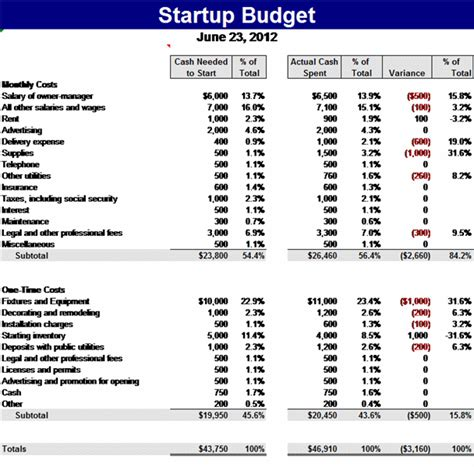 start up capital budget template budget template free