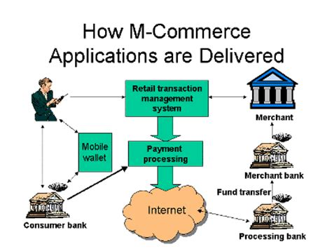 A M Commerce Reviews Mba by Migliore E Commerce Why Go For M Commerce The Need For