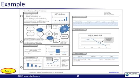 A3 Thinking Fundamentals Powerpoint Presentation A3 Powerpoint Template