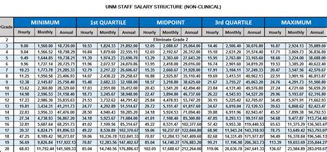 Mba Faculty Salary by Salary Structure Gallery