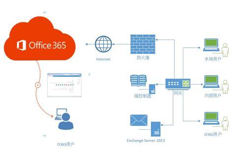 office 365 and visio office 365 解决方案 杭州亭联信息科技股份有限公司