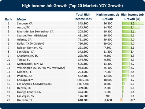 jobs with housing high income job growth to determine new home demand john burns real estate consulting