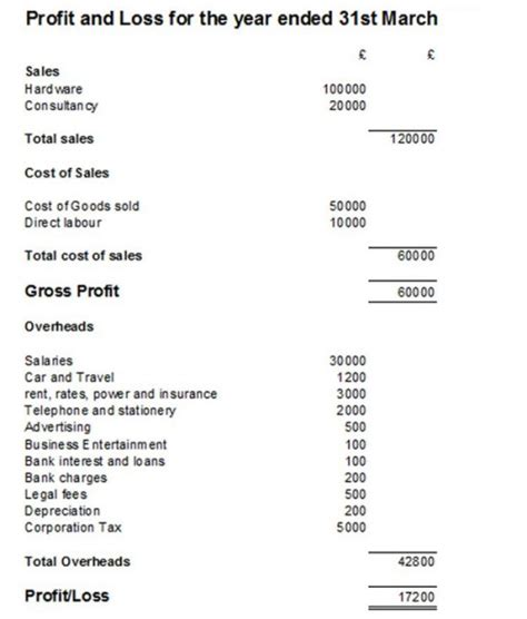 5 plus profit and loss statement templates for excel