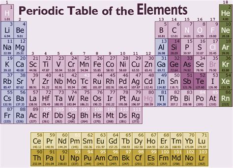 Protons Periodic Table by Periodic Table Protons Neutrons Atomic Weight Elements