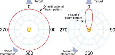 beam pattern of line array delay sum beamforming 네이버 블로그