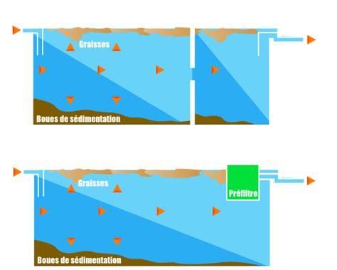 Fonctionnement D Une Fosse Septique 3556 fonctionnement d une fosse septique fonctionnement dune
