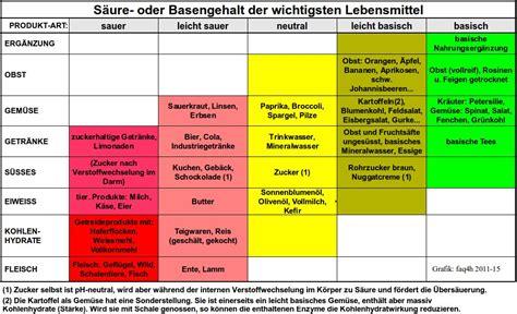 basische lebensmittel tabelle pdf 220 bers 228 uerung wissen ursache symptome gesundheit krankheit