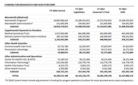 Table Funding by Analyzing The State Budget For Fy 2017 Massbudget