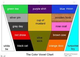 color vowel chart thompson color vowel chart survey