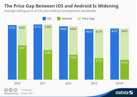 difference between apple and android chart the price gap between ios and android is widening statista