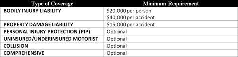 Car Insurance in Illinois