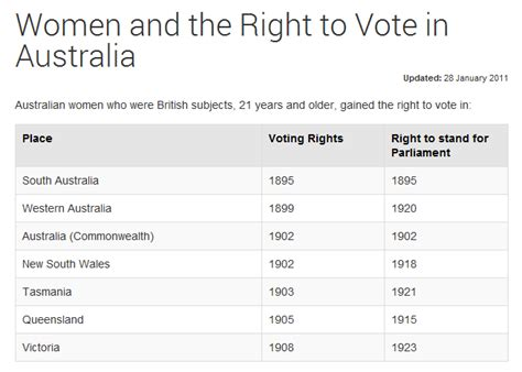 Australian Electoral Roll Search Update To Australian Electoral Rolls Collection 30 Million New Records