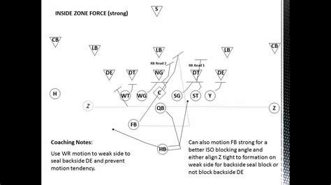 block scheme inside zone blocking scheme