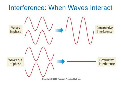 How Does Light Behave When It Interacts With Matter by Ppt Spectroscopy And Electron Configurations Powerpoint