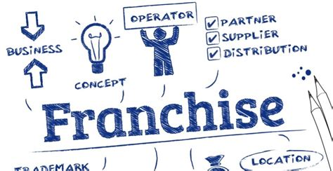 how to buy a franchise business opportunities