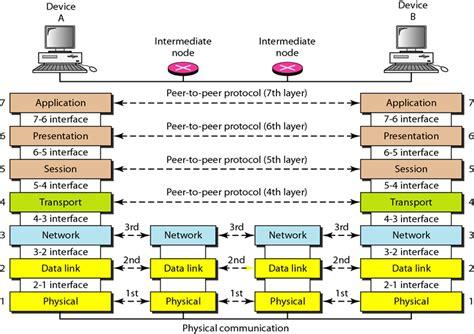 understanding the osi seven layer networking model the osi reference model and seven layers of osimy comsats