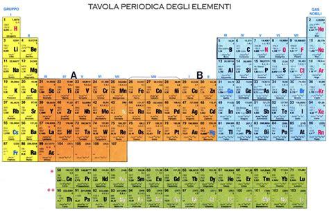 tavola di mendel history of mendeleev s tabel in 1863 there were 56 known