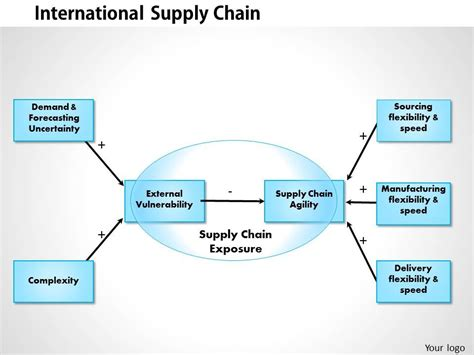 0514 International Supply Chain Powerpoint Presentation Templates Powerpoint Slides Ppt Supply Chain Management Powerpoint Template